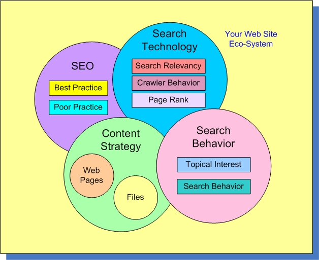 By understanding human search behavior