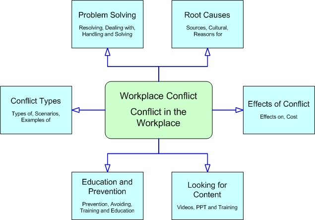 "conflicts at work essay Understanding conflict management in the workplace identify causes of conflict at work ""interpersonal conflict occurs between two or more persons when attitudes, motives, values."