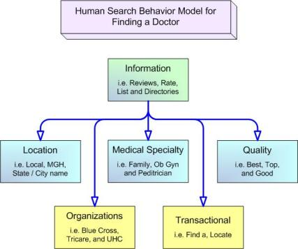 Healthcare SEO Strategy by Mark Sprague
