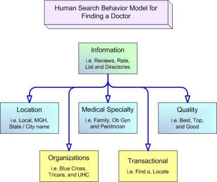 Healthcare SEO Strategy by Mark Sprague