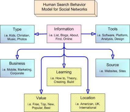 Advanced Keyword Research by Mark Sprague