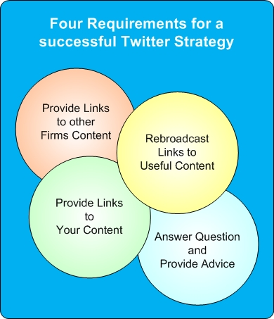 Twitter strategy consulting by Mark Sprague