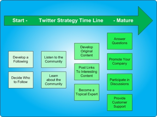 Twitter Strategy Requirements strategy by Mark Sprague
