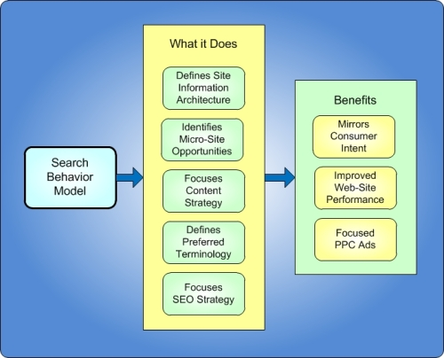 Search behavior model / advanced keyword research by Mark Sprague