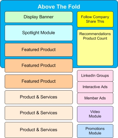 LinkedIn Product Page architecture