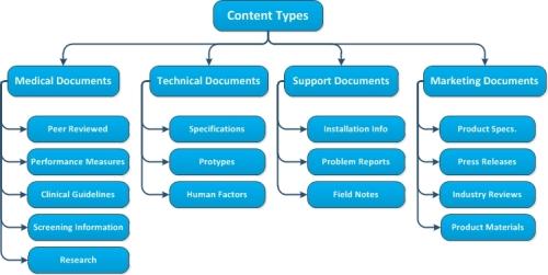 Mark Sprague's content taxonomy