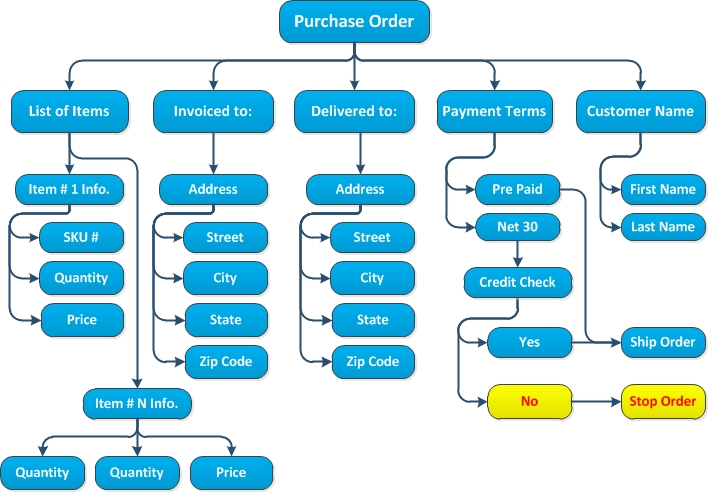 purchase process model This is just a general model of the decision making process and it emphasizes that the buying decision making process starts before the actual purchase and continues even after the purchase it also encourages the marketer to focus on the complete buying process and not just on the purchase decision.
