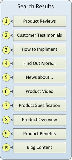 Search results strategies by Mark Sprague