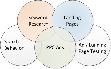 SEO landing page optimization strategy by Mark Sprague