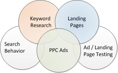 SEO landing page optimization strategy by Mark Sprague