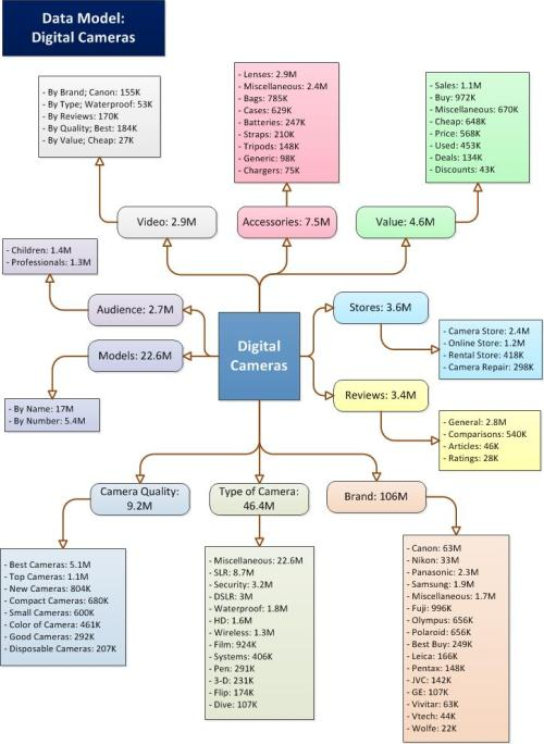 Digital Camera Data Model