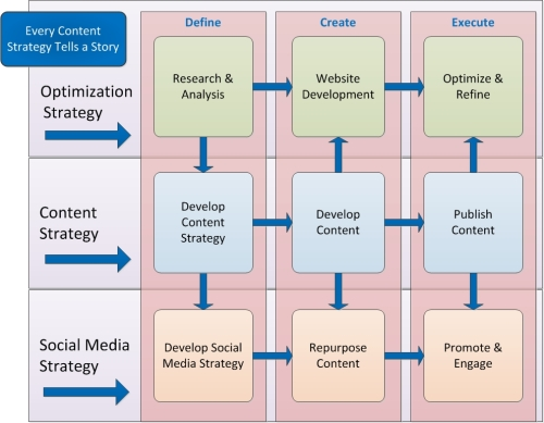 Content Strategy Relationships